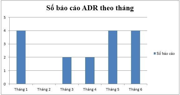 BÁO CÁO ADR 6 THÁNG ĐẦU NĂM 2016